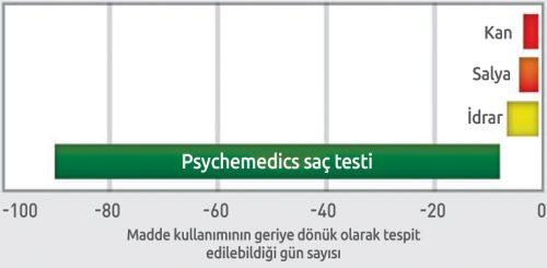 psychemedics-saç-testi-grafikYENİ